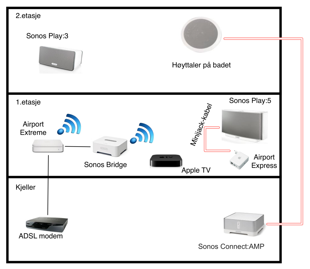 Sonos møter Airplay