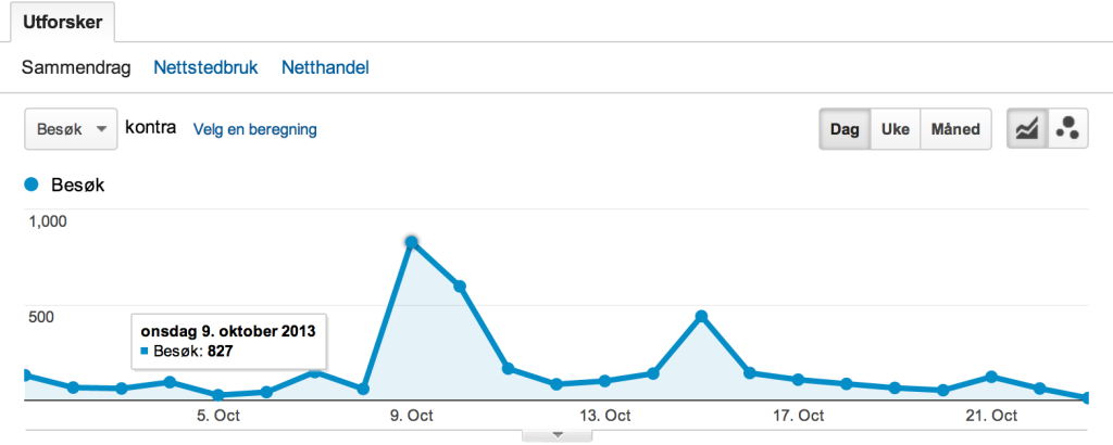 Google Analytics no1